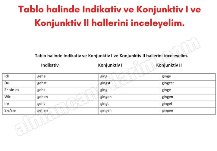 Tablo halinde Indikativ ve Konjunktiv I ve Konjunktiv II hallerini inceleyelim.