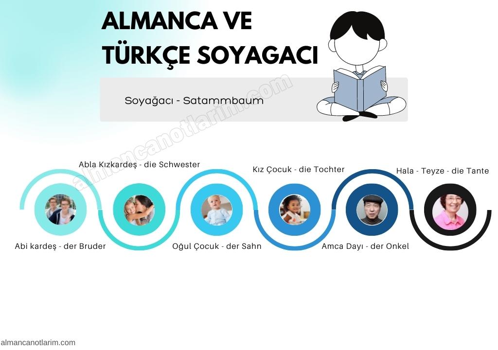Almanca Türkçe Soyağacı Aile Almanca Soyağacı - Satammbaum